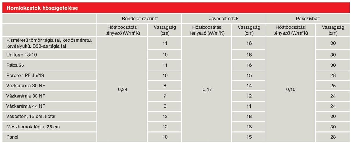 Austrotherm GRAFIT REFLEX homlokzati hőszigetelő lemez szigetelési vastagság táblázata