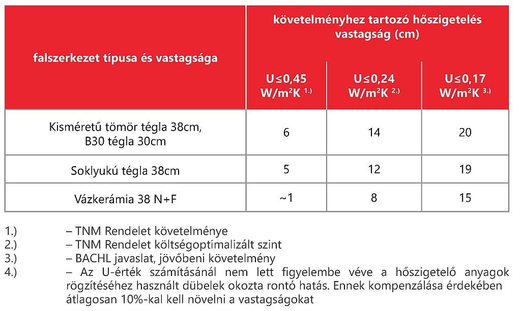 HOMLOKZAT FALSZERKEZETEKHEZ ajánlott BACHL NIKECELL EPS 80 hőszigetelő anyag beépítési vastagságok táblázata